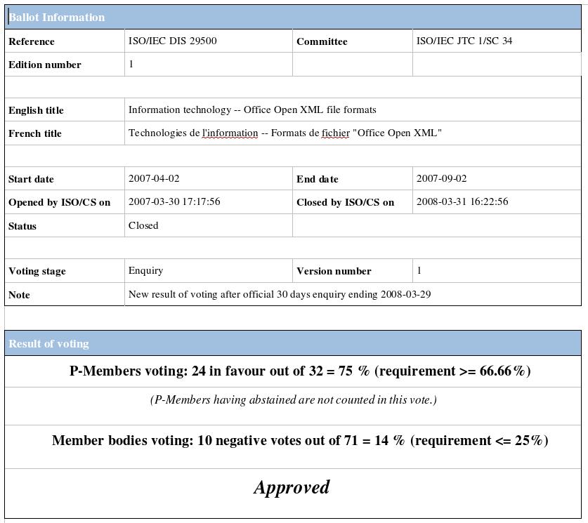 Voting Status for DIS29500
