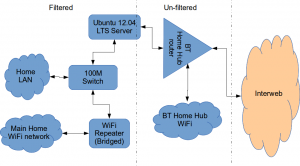 Home network (after filtering)